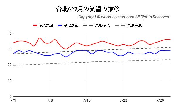 台北の7月の気温の推移