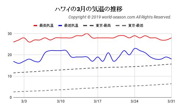 ハワイの3月の気温の推移