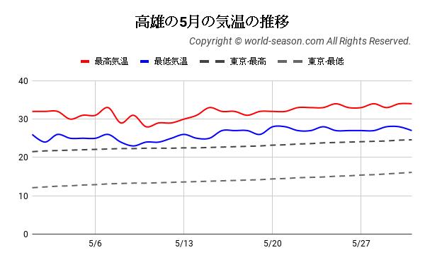 高雄の5月の気温の推移