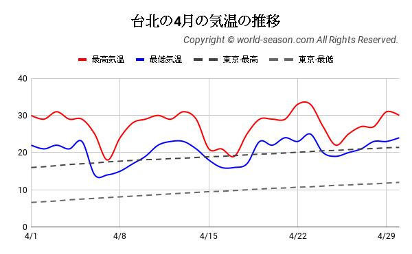 台北の4月の気温の推移