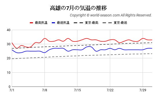 高雄の7月の気温の推移