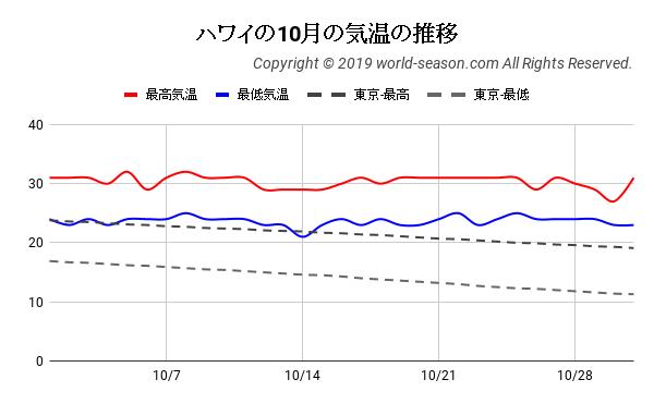 ハワイの10月の気温の推移