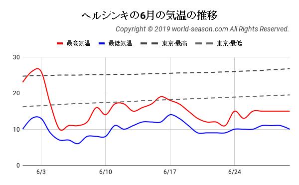 ヘルシンキの6月の気温の推移