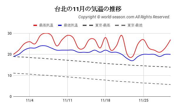 台北の11月の気温の推移