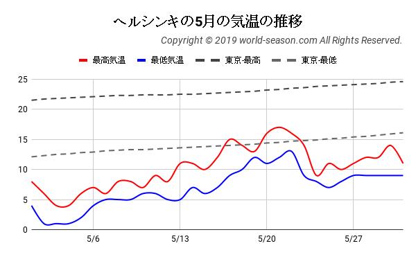 ヘルシンキの5月の気温の推移