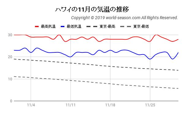 ハワイの11月の気温の推移