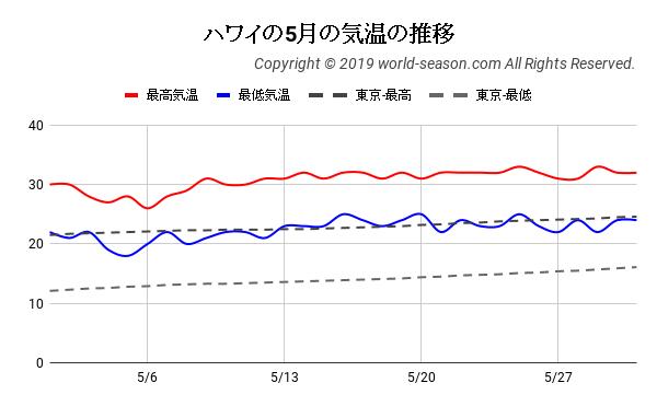 ハワイの5月の気温の推移