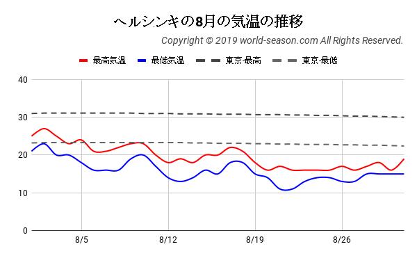 ヘルシンキの8月の気温の推移