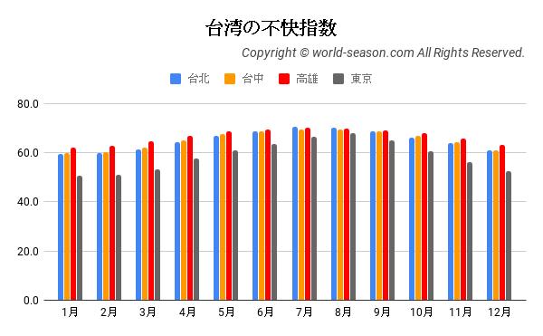 台湾の不快指数の年間推移