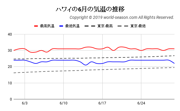 ハワイの6月の気温の推移