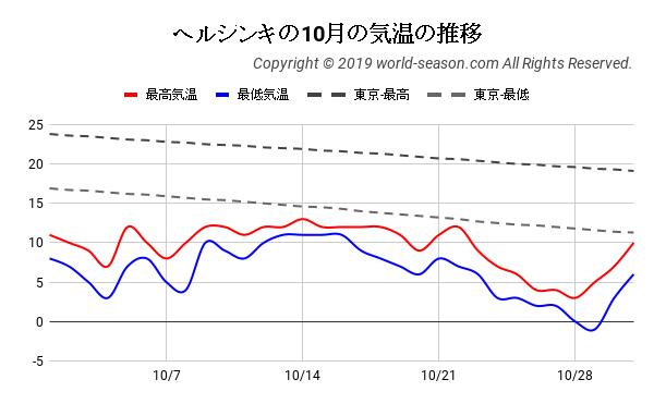 ヘルシンキの10月の気温の推移