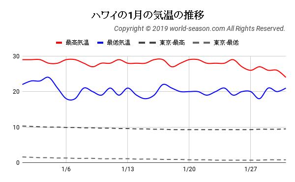 ハワイの1月の気温の推移