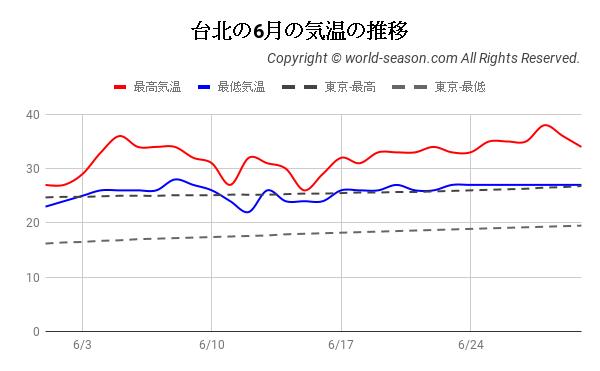 台北の6月の気温の推移