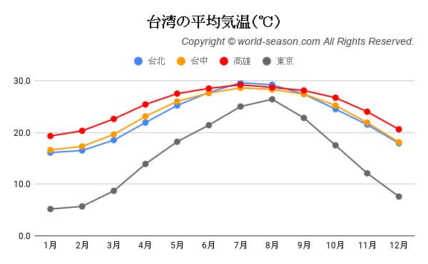 台湾の平均気温(℃)