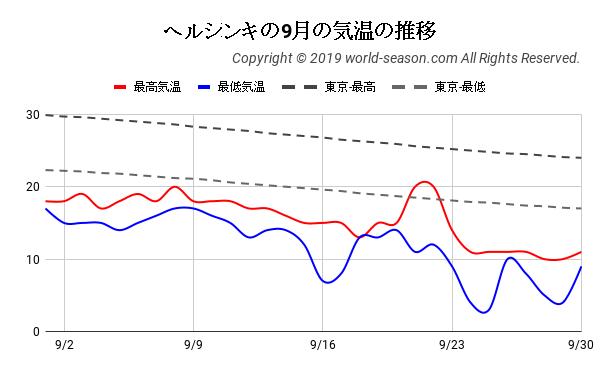 ヘルシンキの9月の気温の推移