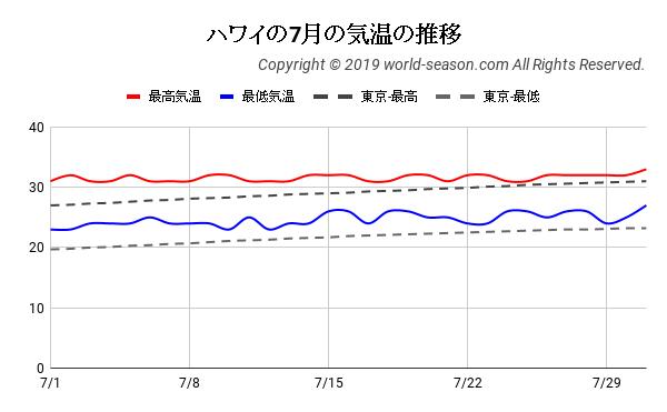 ハワイの7月の気温の推移
