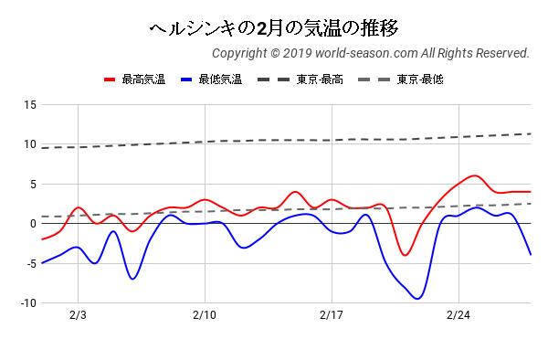 ヘルシンキの2月の気温の推移