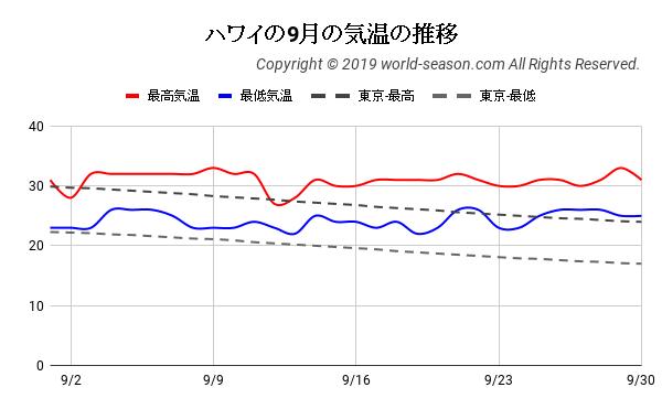 ハワイの9月の気温の推移