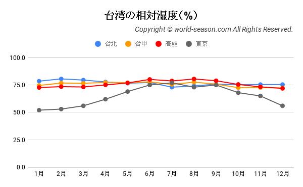 台湾の相対湿度(%)の年間推移