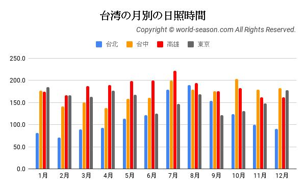 台湾の日照時間の月別年間推移