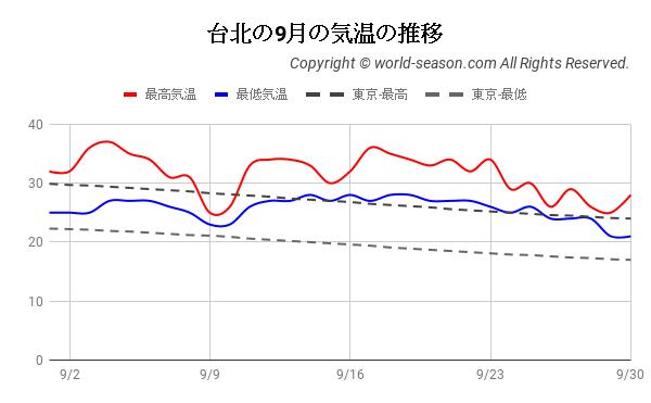 台北の9月の気温の推移