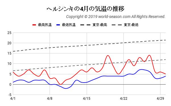 ヘルシンキの4月の気温の推移