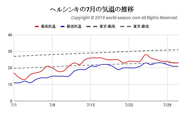 ヘルシンキの7月の気温の推移