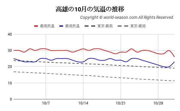 高雄の10月の気温の推移