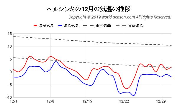 ヘルシンキの12月の気温の推移