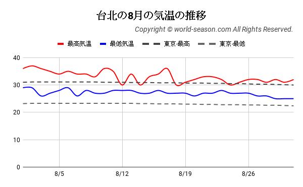 台北の8月の気温の推移