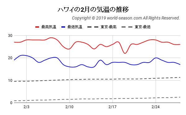 ハワイの2月の気温の推移