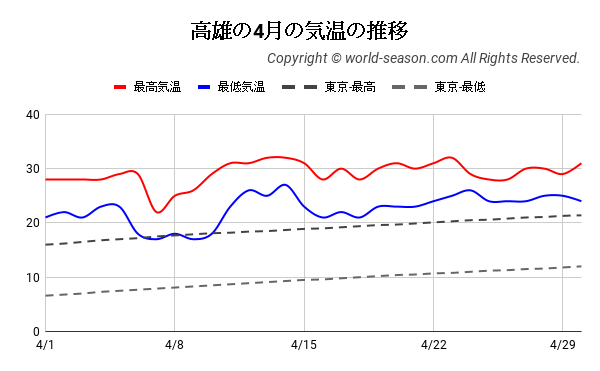 高雄の4月の気温の推移