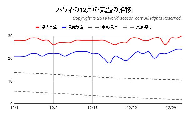 ハワイの12月の気温の推移