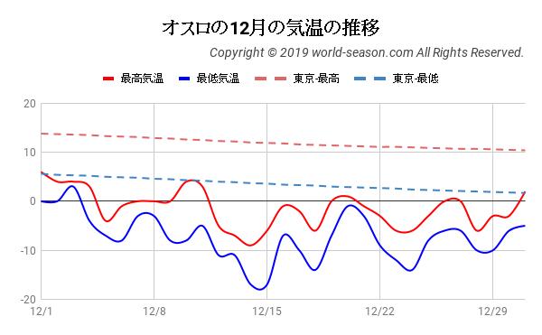 オスロの12月の気温の推移