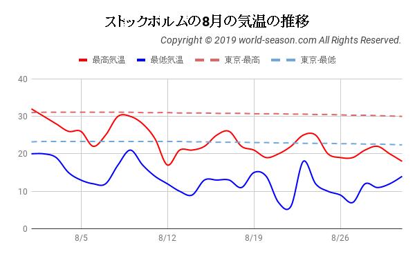 ストックホルムの8月の気温の推移