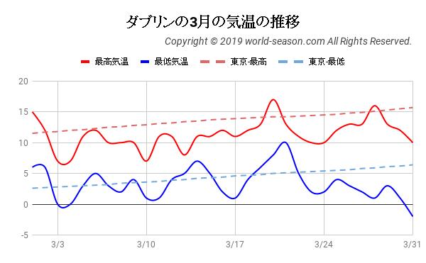 ダブリンの3月の気温の推移