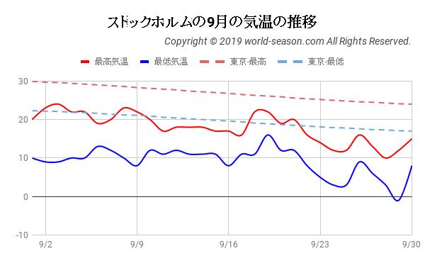 ストックホルムの9月の気温の推移