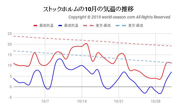 ストックホルムの10月の気温の推移