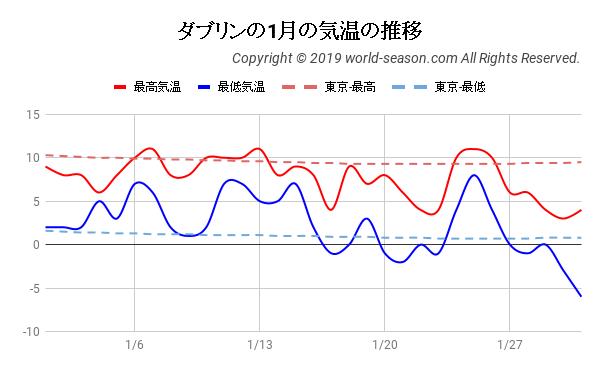 ダブリンの1月の気温の推移