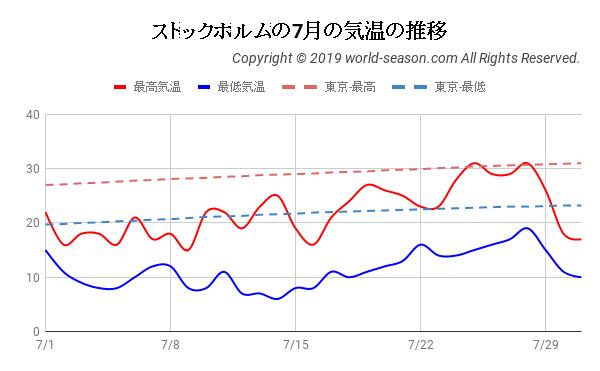 ストックホルムの7月の気温の推移