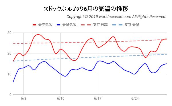 ストックホルムの6月の気温の推移