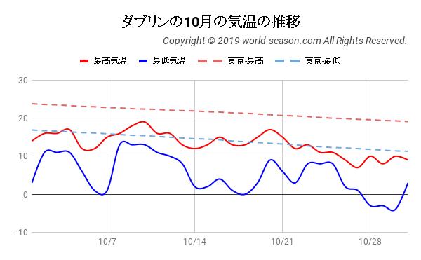 ダブリンの10月の気温の推移