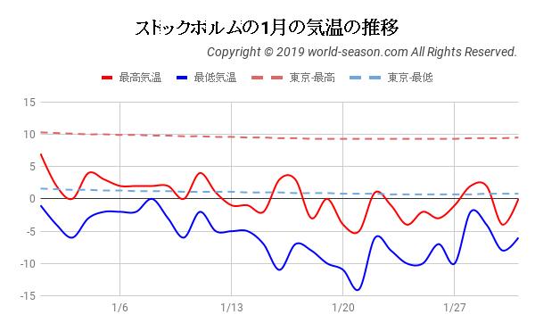 ストックホルムの1月の気温の推移