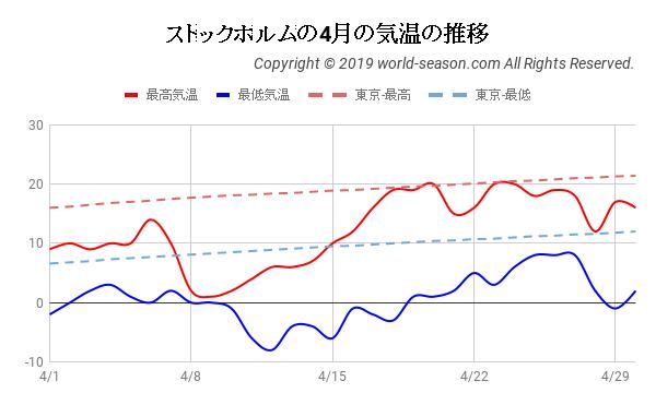 ストックホルムの4月の気温の推移