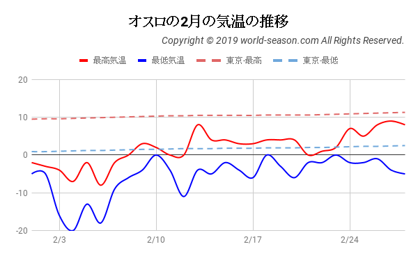 オスロの2月の気温の推移