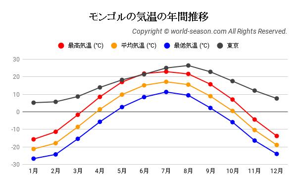 モンゴルの気温の年間推移