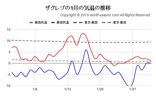 ザグレブの1月の気温の推移