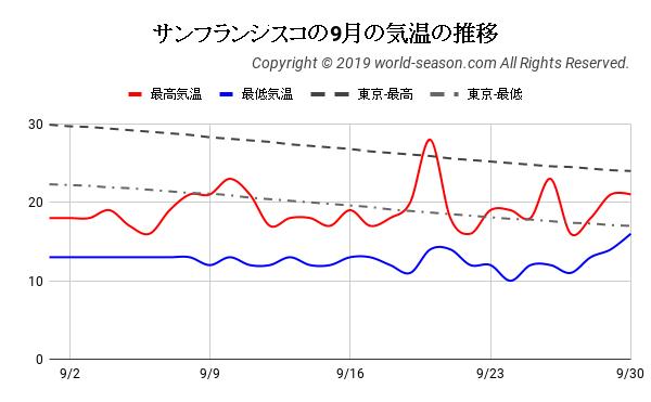 サンフランシスコの9月の気温の推移