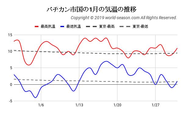 バチカン市国の1月の気温の推移