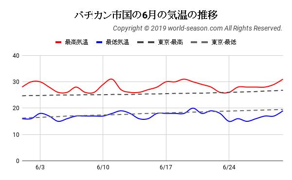 バチカン市国の6月の気温の推移